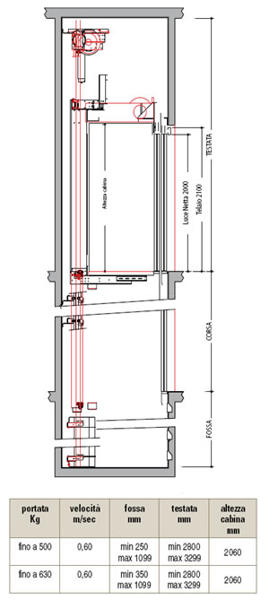 Ascensore testata ridotta confortevole soggiorno nella casa for Ascensore dimensioni